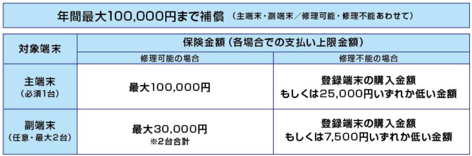 モバイル保険で年間10万円補償