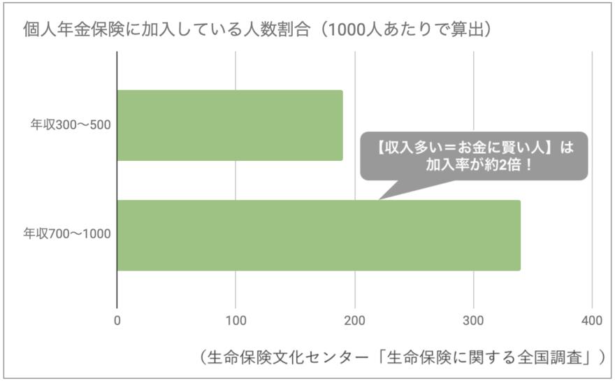 個人年金保険の加入率割合